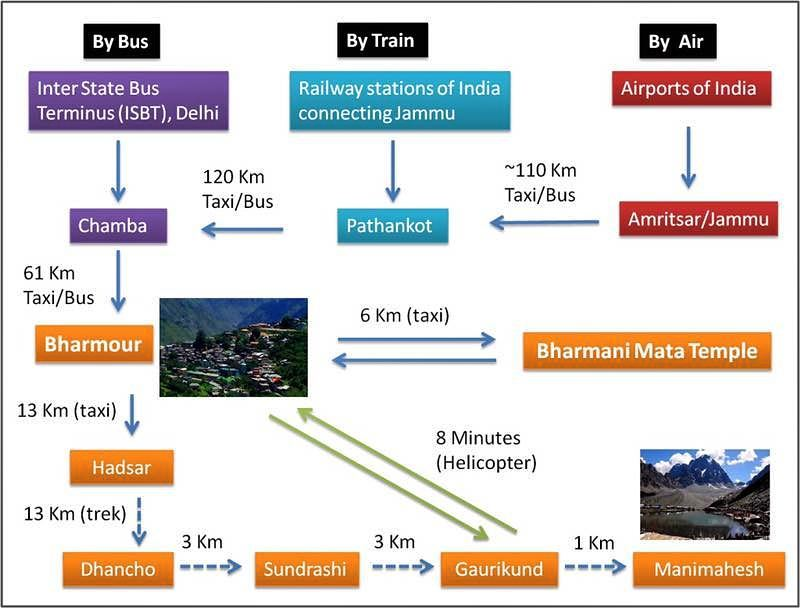 route map of manimahesh trek